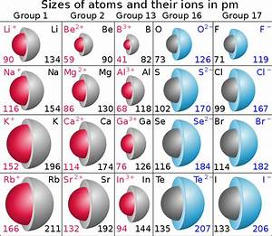 File:Atomic & ionic radii.svg - Wikimedia Commons