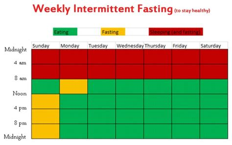 Intermittent Fasting for Weight Loss 101: Ultimate