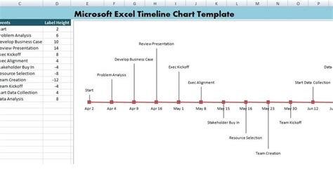 microsoft excel timeline chart template xls excel