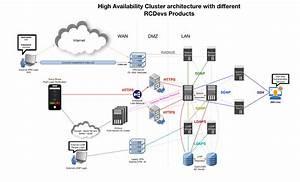 Webadm High Availability Guide