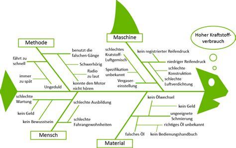 ishikawa diagramm erstellen kostenlos diagram