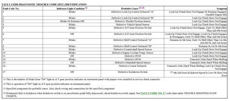 engine light codes check engine light honda accord iron