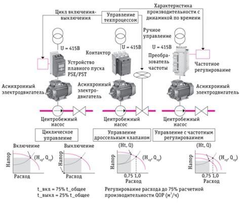 Установка частотнорегулируемых приводов чрп на насосы энергосовет.ru . подборка эффективных энергосберегающих технологий для многих отраслей