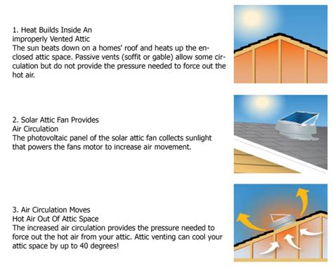 how does an attic fan work solar attic fans