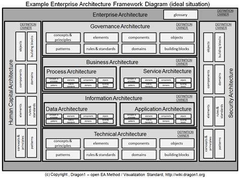 enterprise application diagram enterprise architecture framework diagram dragon1