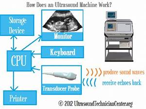 Principle Of Ultraound