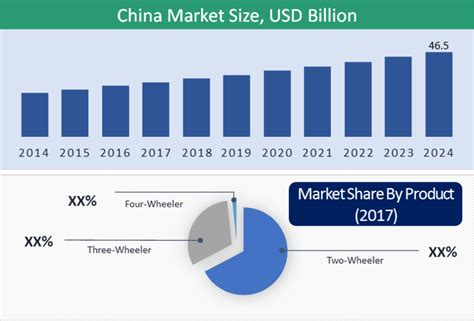 Electric Vehicle Market by China Light Electric Vehicle Market Industry Trend