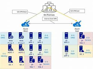 Microsoft Azure Iaas Architecture Best Practices For Arm  U2013 Microsoft Azure Government