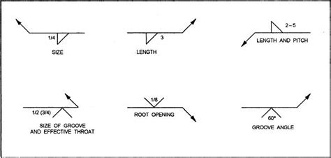 How To Read A Welding Diagram by Welding Symbols And Definitions In 2019 Welding