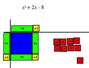 Algebra Tiles Completing The Square by Completing The Square With Algebra Tiles I Speak Math