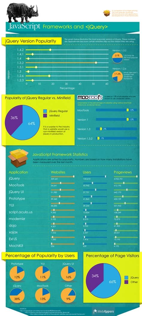 Javascript Frameworks And Jquery (infographic) Web