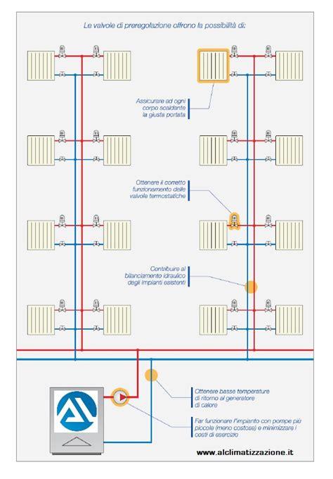 Termoregolazione Riscaldamento A Pavimento by Impianto Di Riscaldamento Centralizzato E