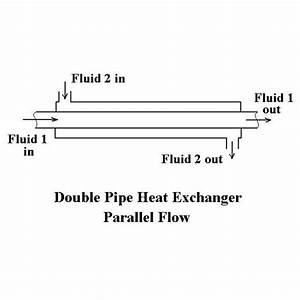 Heat Exchanger Flow  Cross Flow  Parallel Flow  Counter