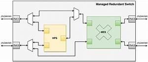 Mrs - Managed Redundant Switch Ip Core
