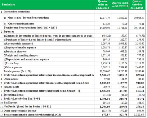 vertical analysis common size  balance sheet income