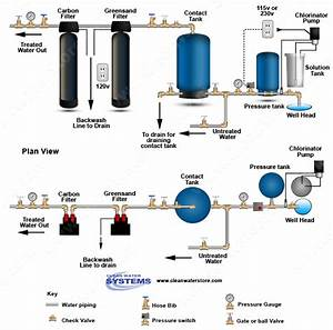 Clean Well Water Report  Iron And Sulfur  Hydrogen Sulfide