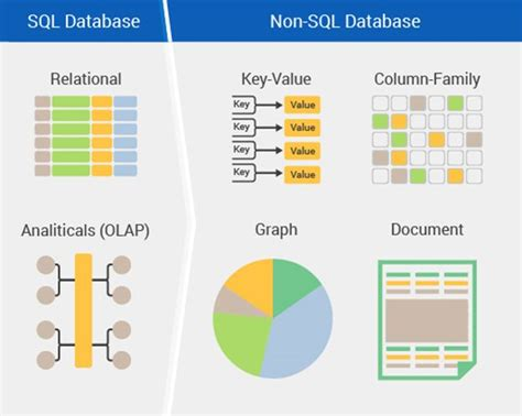 introduction  nosql databases
