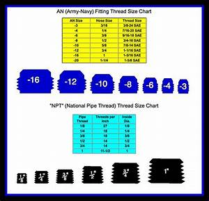 An Army Navy Fittings Npt National Pipe Thread Sizes Tool