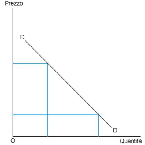 Dispense Microeconomia by Microeconomia