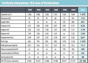 Argus Voiture La Centrale : voiture moyenne 2015 la plus forte hausse de prix de la d cennie l 39 argus pro ~ Gottalentnigeria.com Avis de Voitures