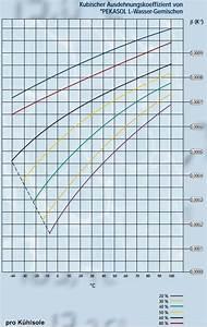 Brechungsindex Berechnen : solar und k hlfl ssigkeiten als w rmetr ger ~ Themetempest.com Abrechnung