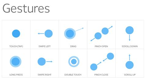 how to use gestures on iphone how to use gestures in iphone application edumobile org How T