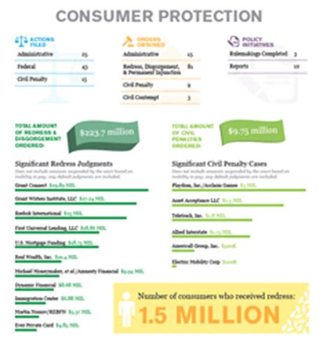 ftc chairman releases 2011 2012 annual highlights federal trade commission