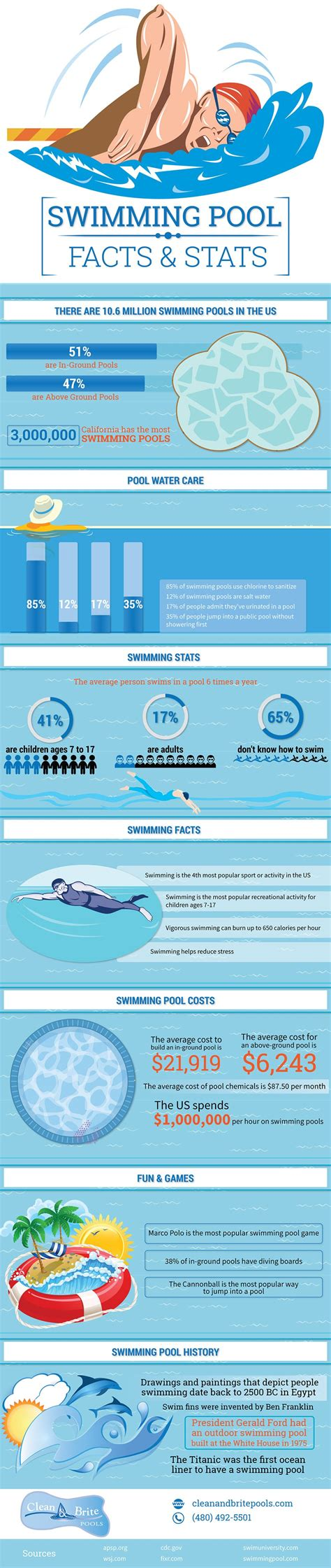 Swimming Pool Facts And Stats  Clean & Brite Pools