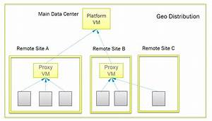 Vrealize Network Insight 3 1 Architecture And Scalability
