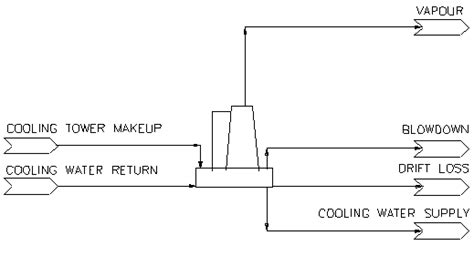 Cooling Tower Syscad Documentation