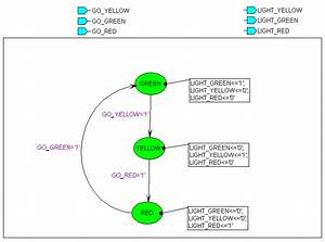 Active Vhdl State Editor Tutorial