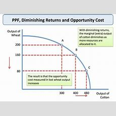 Production Possibility Frontier  Economics Tutor2u