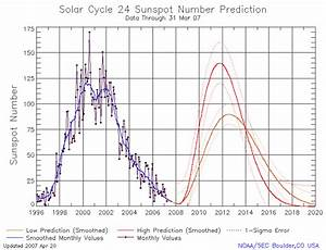 Solar Cycle 24 Prediction Updated May 2009 | NOAA / NWS ...