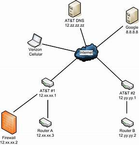 Routers Cannot Communicate With Each Other