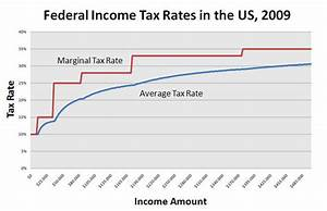 Opinions on federal income tax