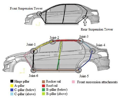 modeling   side   vehicle biw  sss simplification  scientific diagram