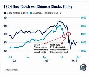 Why China's Stock Market Will Crash - Investment U