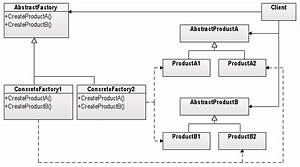 How To Describe This Factory By Uml Class Diagram