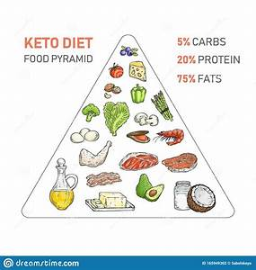 Keto Diet Food Pyramid Isolated On White Background