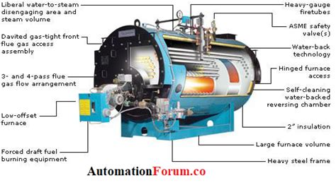 Types Of Boilers, Fire Tube, Water Tube And Combination