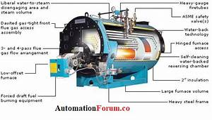 Types Of Boilers  Fire Tube  Water Tube And Combination