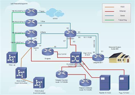 netzwerk erstellen netzwerk beispiele kostenlos herunterladen netzwerk erstellen netzwerk beispiele kostenlos herunterladen