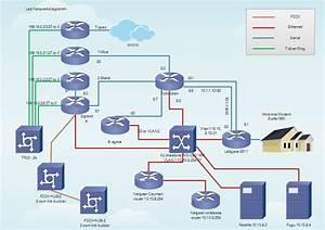 Netzwerk Erstellen