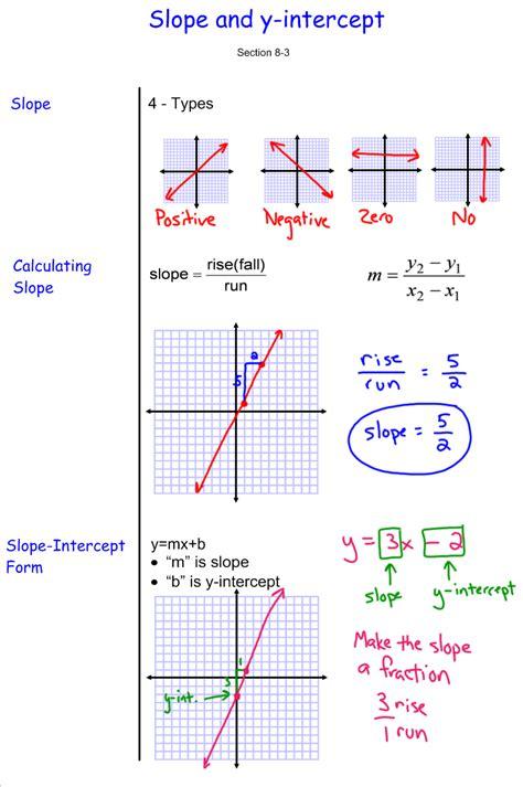 2x Y 7 In Slope Intercept Form by Slope And Y Intercept 7th Grade Pre Algebra Mr Burnett