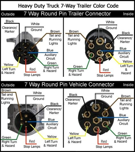 Trailer 7 Pin Connector Wiring Diagram by Wiring Diagram For A 1997 Peterbilt Semi Tractor With 7