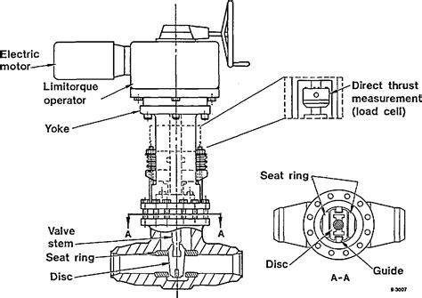 limitorque motor operated valve impremedia net
