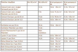 Chauffage Au Sol Prix : chauffage au sol prix chauffage au sol chaudiere ~ Premium-room.com Idées de Décoration