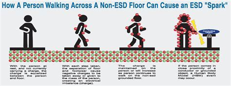What Is ESD Flooring, How Does It Work, and Why Do We Need It?