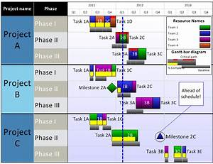 Timeline View Compare Microsoft Project 2013 Timeline