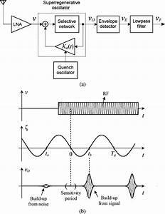 A  Block Diagram Of A Conventional Superregenerative